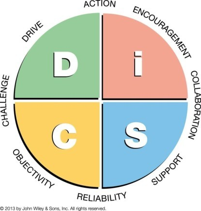 DiSC Management Map